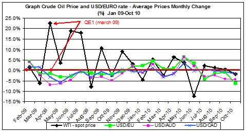 Graph Crude Oil Price and USD/EURO rate - Average Prices Monthly Change (%)  Jan 09-Oct 10